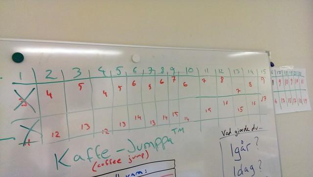 Kaffe-jumppan startade vecka 1 med 3 pull-ups och 11 armhävningar. Varje vecka kommer en ny repetition. Var fjärde vecka går repetitionerna ett steg ner innan de går uppåt igen.